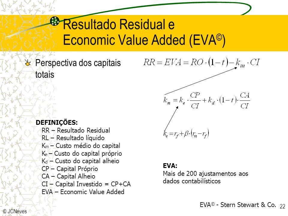 © JCNeves 22 Resultado Residual e Economic Value Added (EVA © ) Perspectiva dos capitais totais DEFINIÇÕES: RR – Resultado Residual RL – Resultado líq