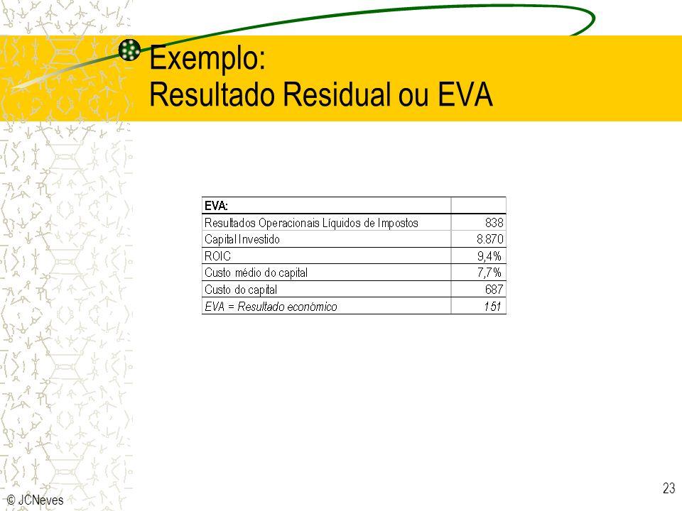 © JCNeves 23 Exemplo: Resultado Residual ou EVA