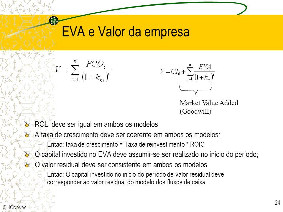 © JCNeves 24 EVA e Valor da empresa ROLI deve ser igual em ambos os modelos A taxa de crescimento deve ser coerente em ambos os modelos: –Então: taxa