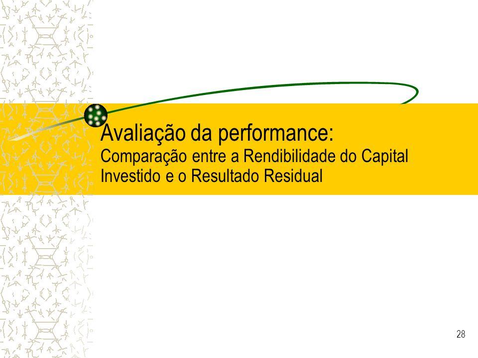 28 Avaliação da performance: Comparação entre a Rendibilidade do Capital Investido e o Resultado Residual