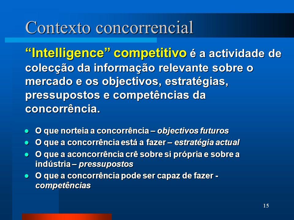 15 Contexto concorrencial Intelligence competitivo é a actividade de colecção da informação relevante sobre o mercado e os objectivos, estratégias, pr