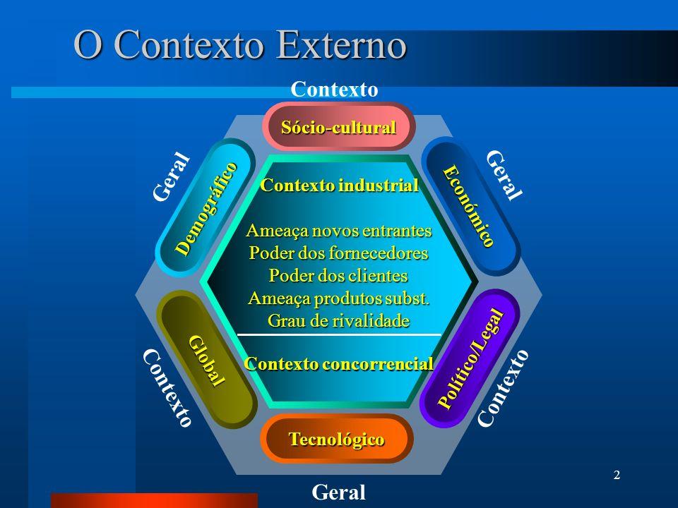 2 Geral Contexto Geral Contexto Geral Contexto Sócio-cultural Global Tecnológico Político/Legal Demográfico Económico O Contexto Externo Contexto indu
