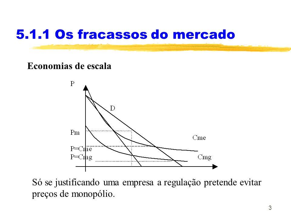 3 Economias de escala 5.1.1 Os fracassos do mercado Só se justificando uma empresa a regulação pretende evitar preços de monopólio.