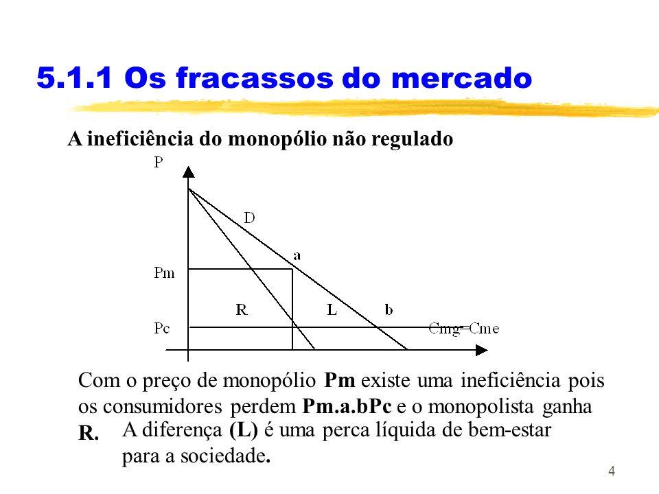 4 A ineficiência do monopólio não regulado 5.1.1 Os fracassos do mercado Com o preço de monopólio Pm existe uma ineficiência pois os consumidores perd