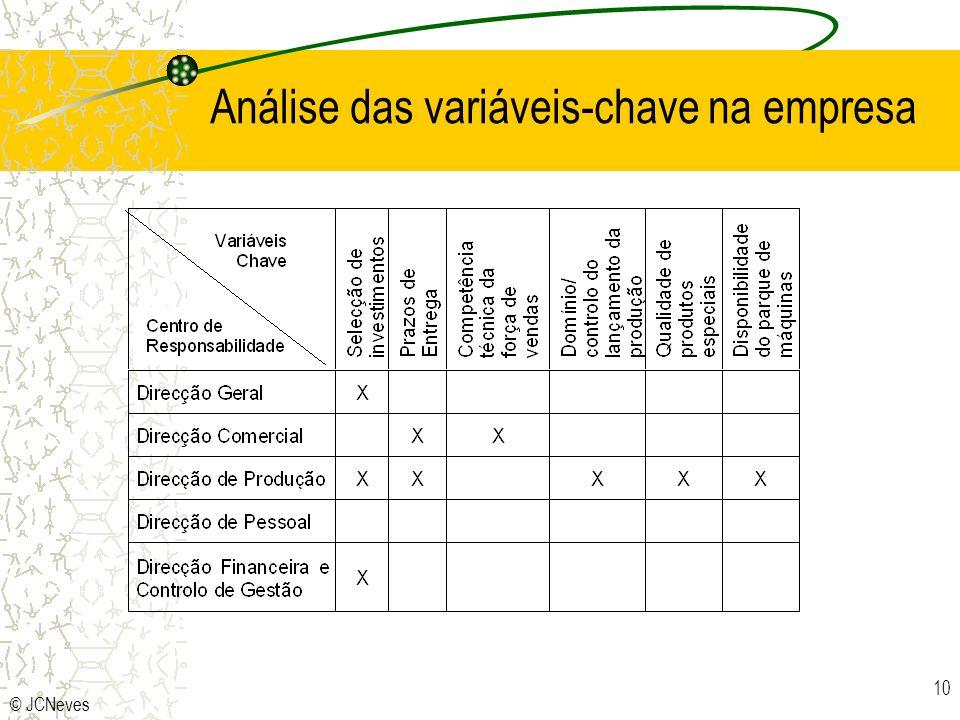 © JCNeves 10 Análise das variáveis-chave na empresa