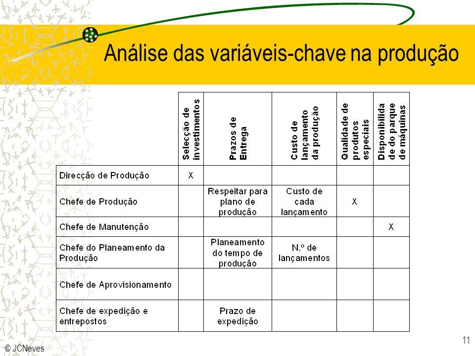 © JCNeves 11 Análise das variáveis-chave na produção