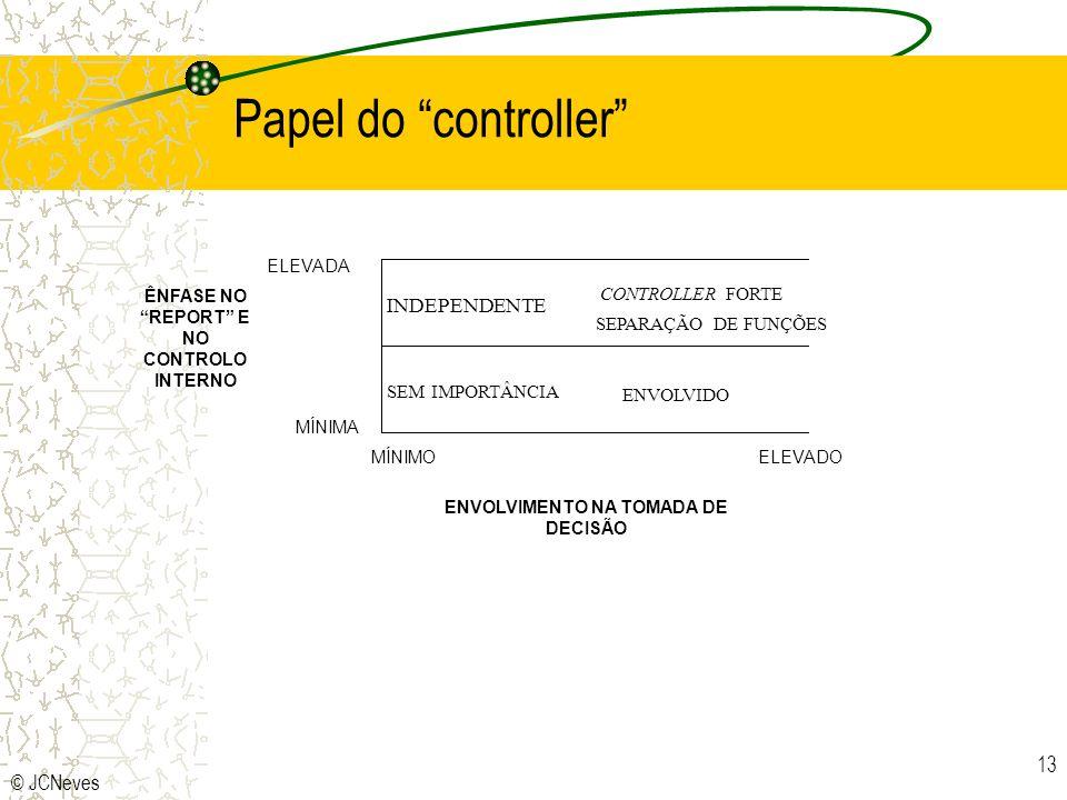 © JCNeves 13 Papel do controller INDEPENDENTE CONTROLLER FORTE SEPARAÇÃO DE FUNÇÕES SEM IMPORTÂNCIA ENVOLVIDO MÍNIMOELEVADO ENVOLVIMENTO NA TOMADA DE