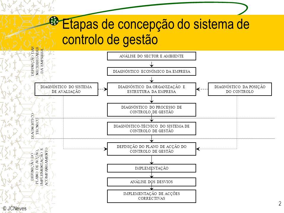 © JCNeves 13 Papel do controller INDEPENDENTE CONTROLLER FORTE SEPARAÇÃO DE FUNÇÕES SEM IMPORTÂNCIA ENVOLVIDO MÍNIMOELEVADO ENVOLVIMENTO NA TOMADA DE DECISÃO MÍNIMA ELEVADA ÊNFASE NO REPORT E NO CONTROLO INTERNO