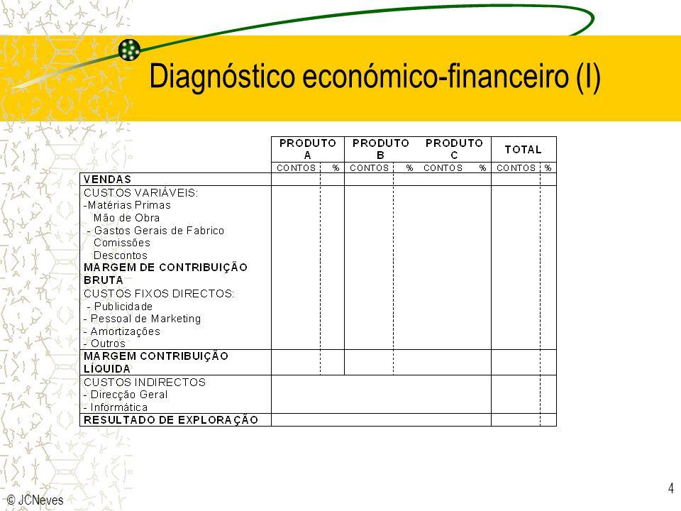 © JCNeves 15 Diagnóstico do sistema de avaliação Formalização da avaliação Critérios Integração dos resultados curto/longo prazo Grau de utilização de critérios financeiros Factores concretos de julgamento e promoção