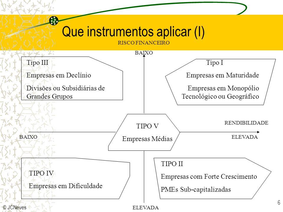 © JCNeves 7 RISCO FINANCEIRO (BAIXO) RENDIBILIDADE (ELEVADA) (BAIXA) (ELEVADA) TIPO I TIPO II TIPO IV TIPO V Rendibilidade dos produtos Ponto crítico Tableaux de Bord Mínimo Orçamento Tesouraria Todos os instrumentos clássicos Rendibilidade dos Produtos Redução de Custos Análise de Desinvestimentos Planos de acção e orçamentos Plano estratégico Plano de Investimento Rendibilidade dos Produtos Plano de financiamento Orçamento de Tesouraria TIPO III Que instrumentos aplicar face ao diagnóstico económico-financeiro?
