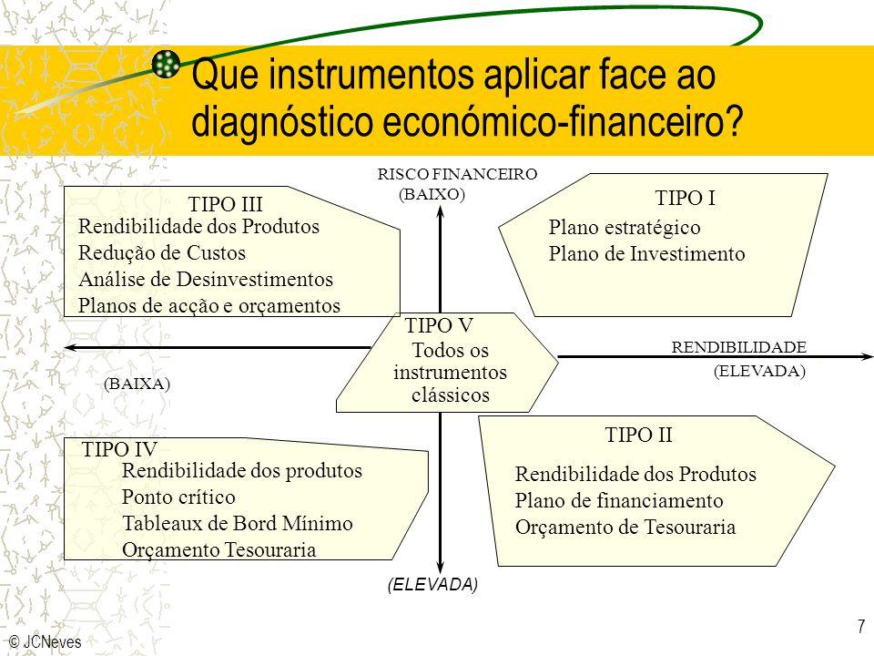 © JCNeves 7 RISCO FINANCEIRO (BAIXO) RENDIBILIDADE (ELEVADA) (BAIXA) (ELEVADA) TIPO I TIPO II TIPO IV TIPO V Rendibilidade dos produtos Ponto crítico