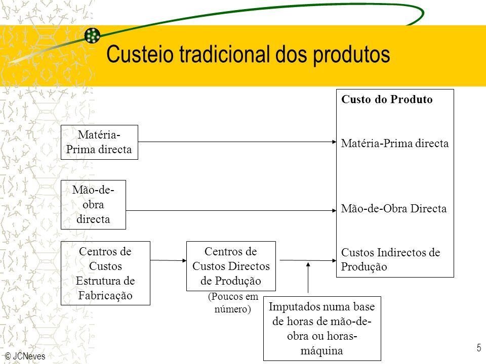 © JCNeves 5 Matéria- Prima directa Mão-de- obra directa Centros de Custos Estrutura de Fabricação Centros de Custos Directos de Produção Custo do Prod