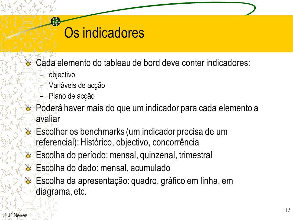 © JCNeves 12 Os indicadores Cada elemento do tableau de bord deve conter indicadores: –objectivo –Variáveis de acção –Plano de acção Poderá haver mais