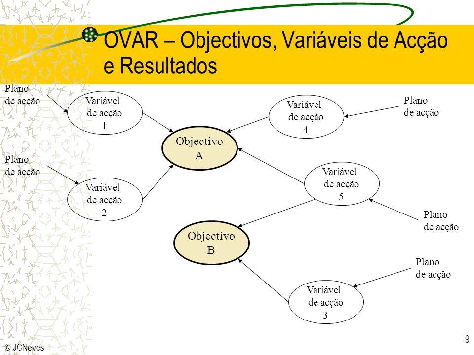 © JCNeves 9 OVAR – Objectivos, Variáveis de Acção e Resultados Objectivo A Objectivo B Variável de acção 1 Variável de acção 2 Variável de acção 4 Var