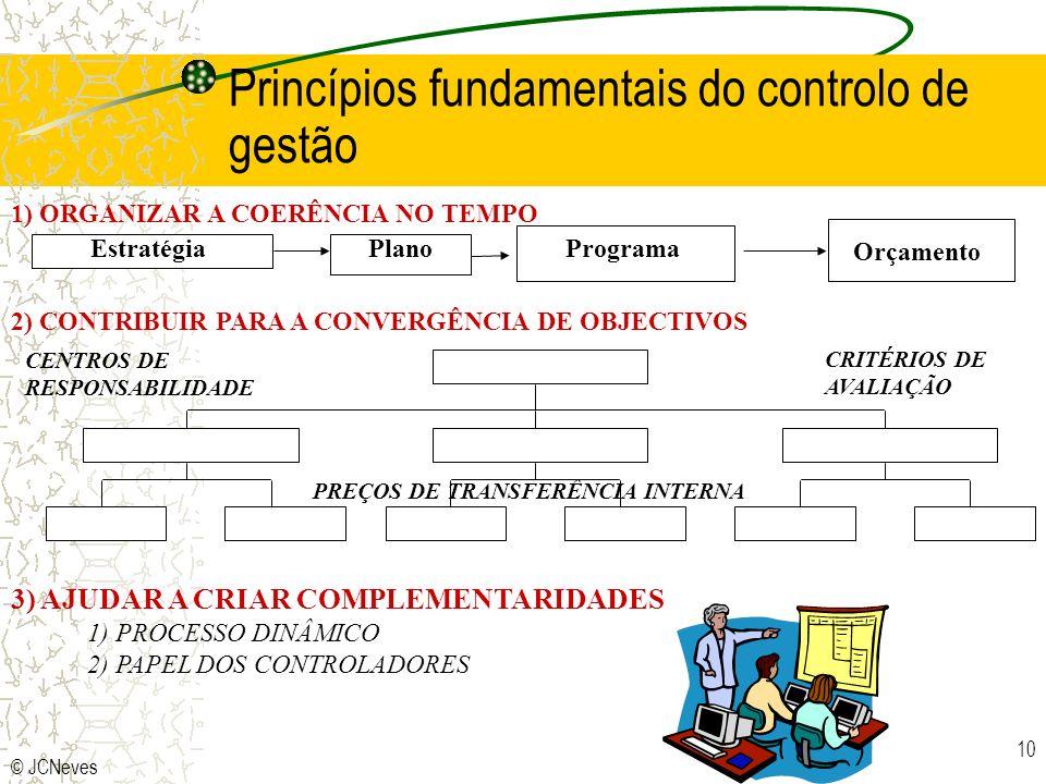 © JCNeves 10 Orçamento 1) ORGANIZAR A COERÊNCIA NO TEMPO EstratégiaPlanoPrograma 2) CONTRIBUIR PARA A CONVERGÊNCIA DE OBJECTIVOS 3) AJUDAR A CRIAR COMPLEMENTARIDADES CENTROS DE RESPONSABILIDADE CRITÉRIOS DE AVALIAÇÃO PREÇOS DE TRANSFERÊNCIA INTERNA 1) PROCESSO DINÂMICO 2) PAPEL DOS CONTROLADORES Princípios fundamentais do controlo de gestão