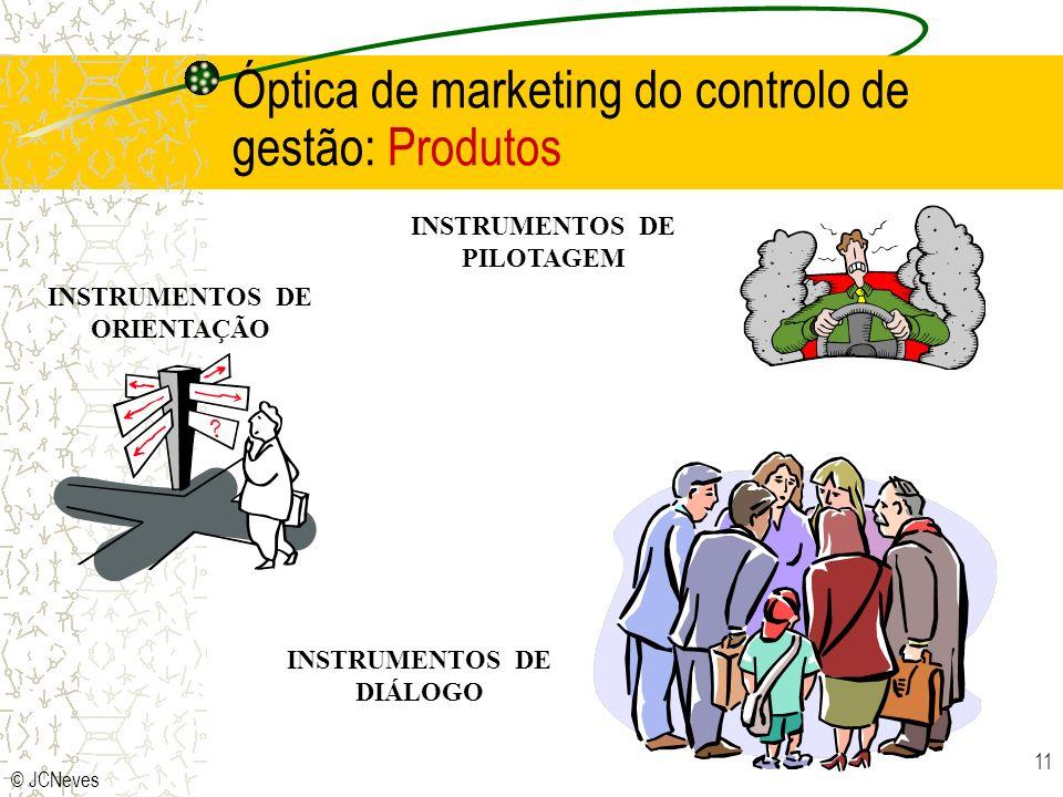 © JCNeves 11 INSTRUMENTOS DE PILOTAGEM INSTRUMENTOS DE ORIENTAÇÃO INSTRUMENTOS DE DIÁLOGO Óptica de marketing do controlo de gestão: Produtos
