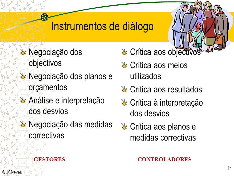© JCNeves 14 GESTORESCONTROLADORES Instrumentos de diálogo Negociação dos objectivos Negociação dos planos e orçamentos Análise e interpretação dos de