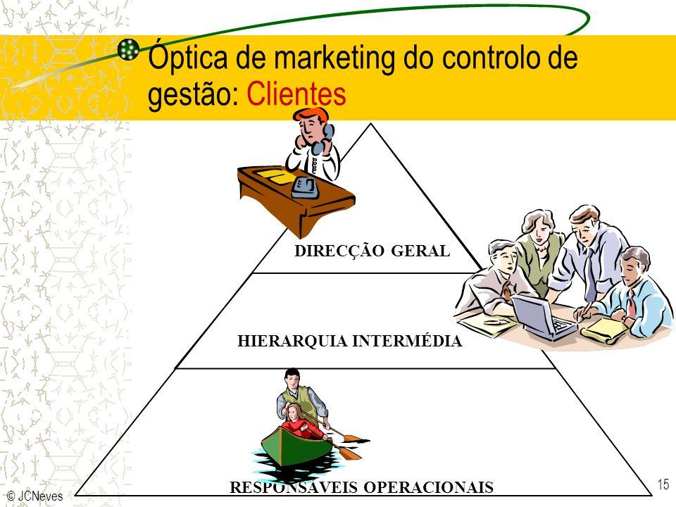 © JCNeves 15 DIREC€ÇO GERAL HIERARQUIA INTERMDIA DIRECÇÃO GERAL HIERARQUIA INTERMÉDIA RESPONSÁVEIS OPERACIONAIS Óptica de marketing do controlo de gestão: Clientes