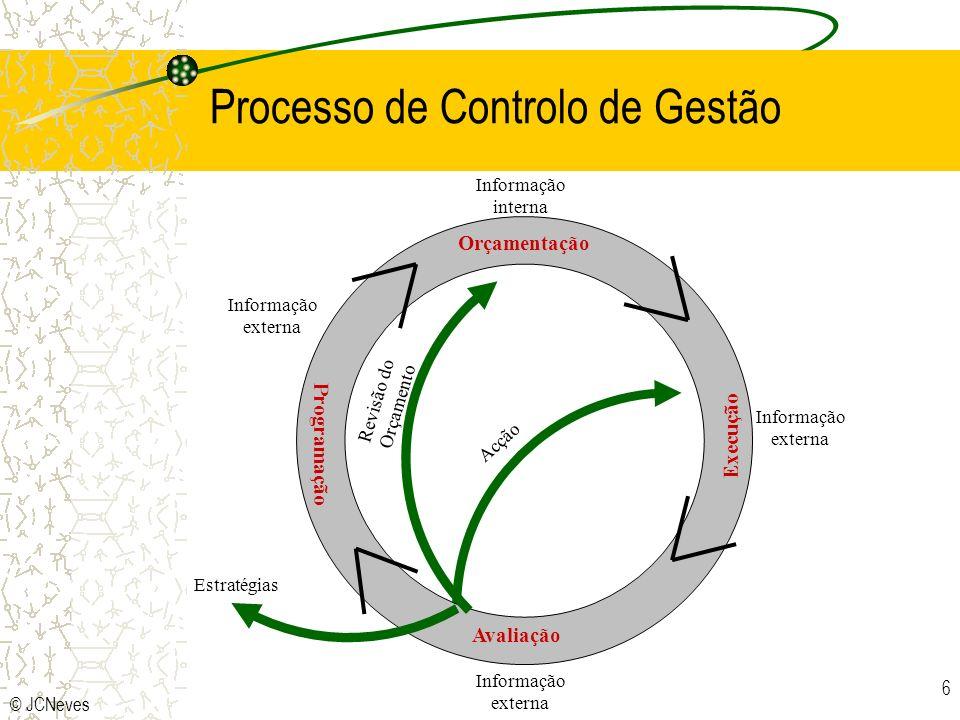 © JCNeves 6 Processo de Controlo de Gestão Orçamentação Avaliação Programação Execução Informação externa Informação interna Informação externa Estratégias Acção Revisão do Orçamento