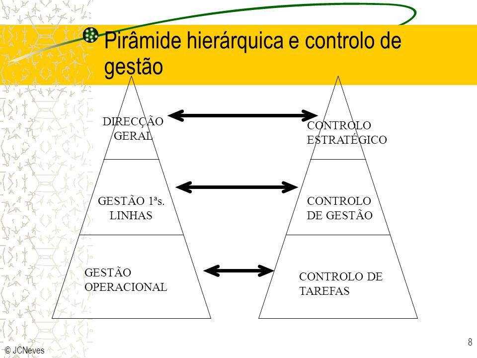 © JCNeves 8 GESTÃO OPERACIONAL CONTROLO DE TAREFAS GESTÃO 1ªs. LINHAS CONTROLO DE GESTÃO CONTROLO ESTRATÉGICO DIRECÇÃO GERAL Pirâmide hierárquica e co