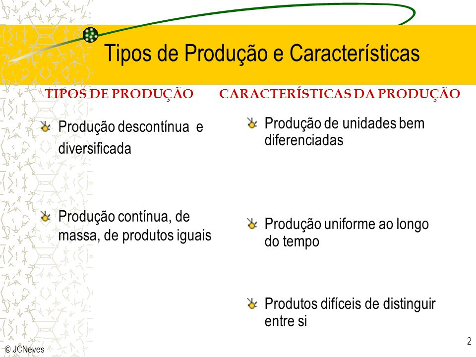 © JCNeves 2 Tipos de Produção e Características Produção descontínua e diversificada Produção contínua, de massa, de produtos iguais Produção de unida