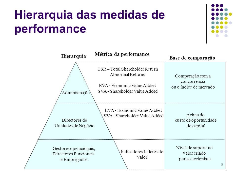 5 Hierarquia Métrica da performance Base de comparação Administração Directores de Unidades de Negócio Gestores operacionais, Directores Funcionais e