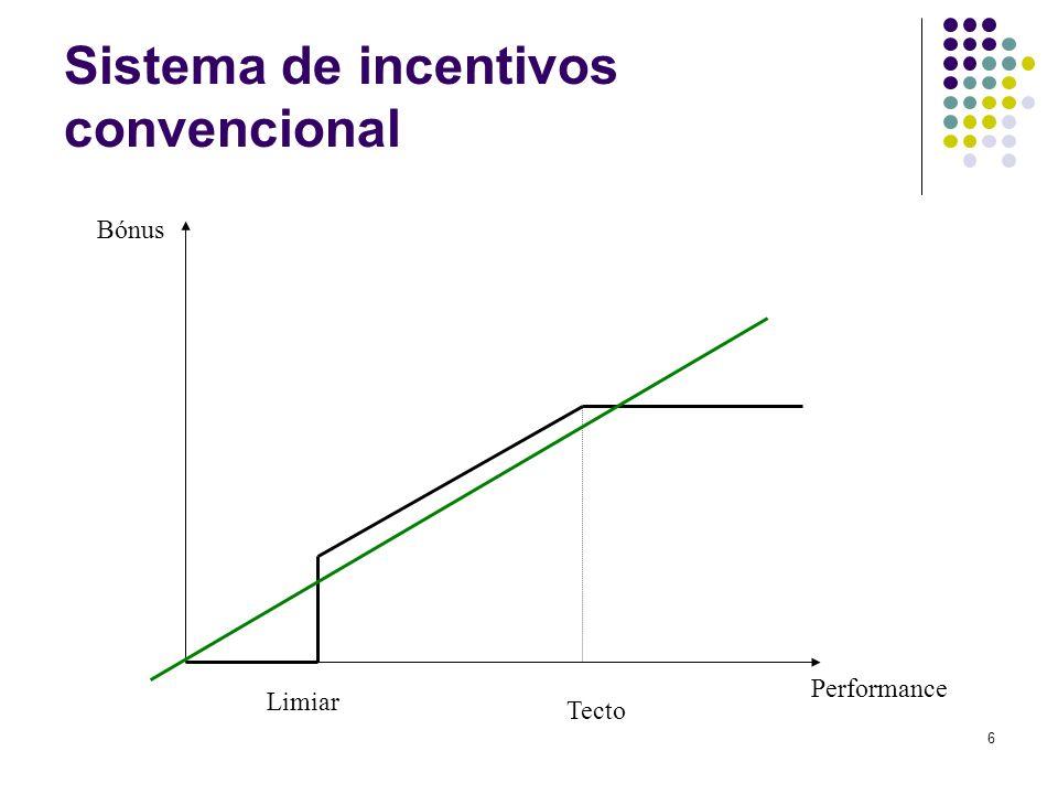 6 Sistema de incentivos convencional Bónus Performance Limiar Tecto