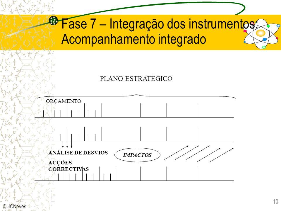 © JCNeves 10 ANÁLISE DE DESVIOS ACÇÕES CORRECTIVAS IMPACTOS ORÇAMENTO PLANO ESTRATÉGICO Fase 7 – Integração dos instrumentos: Acompanhamento integrado