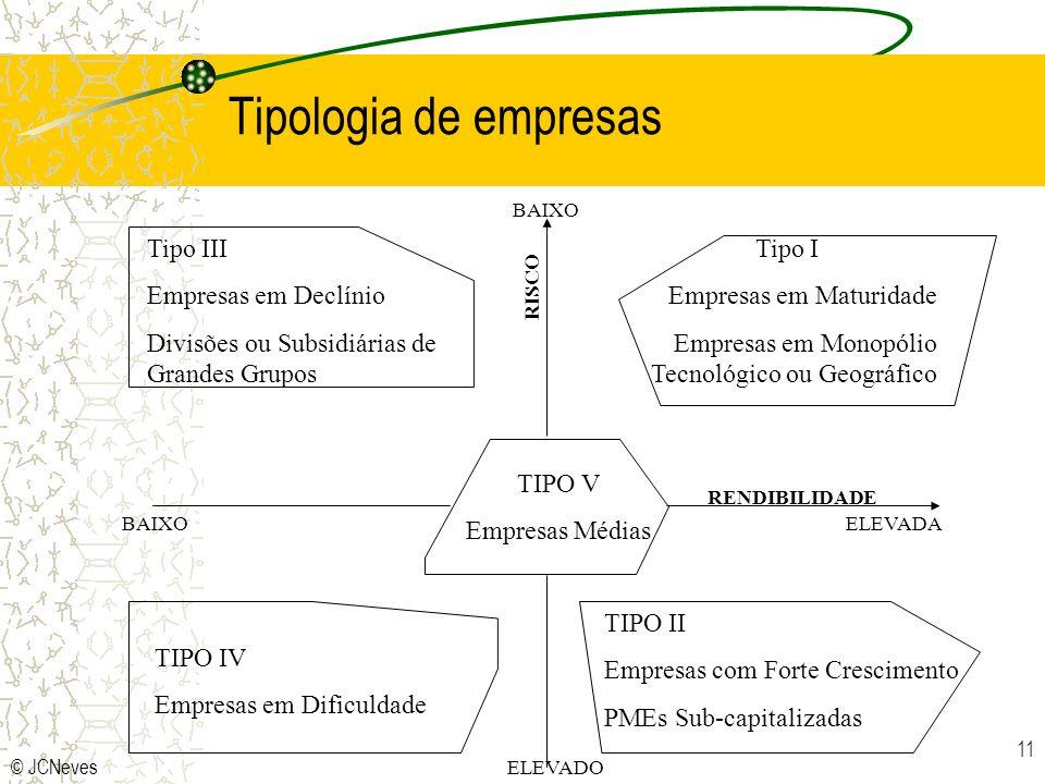 © JCNeves 11 Tipo III Empresas em Declínio Divisões ou Subsidiárias de Grandes Grupos TIPO II Empresas com Forte Crescimento PMEs Sub-capitalizadas TI