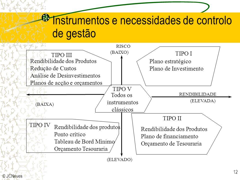 © JCNeves 12 RISCO (BAIXO) RENDIBILIDADE (ELEVADA) (BAIXA) (ELEVADO) TIPO I TIPO II TIPO IV TIPO V Rendibilidade dos produtos Ponto crítico Tableau de