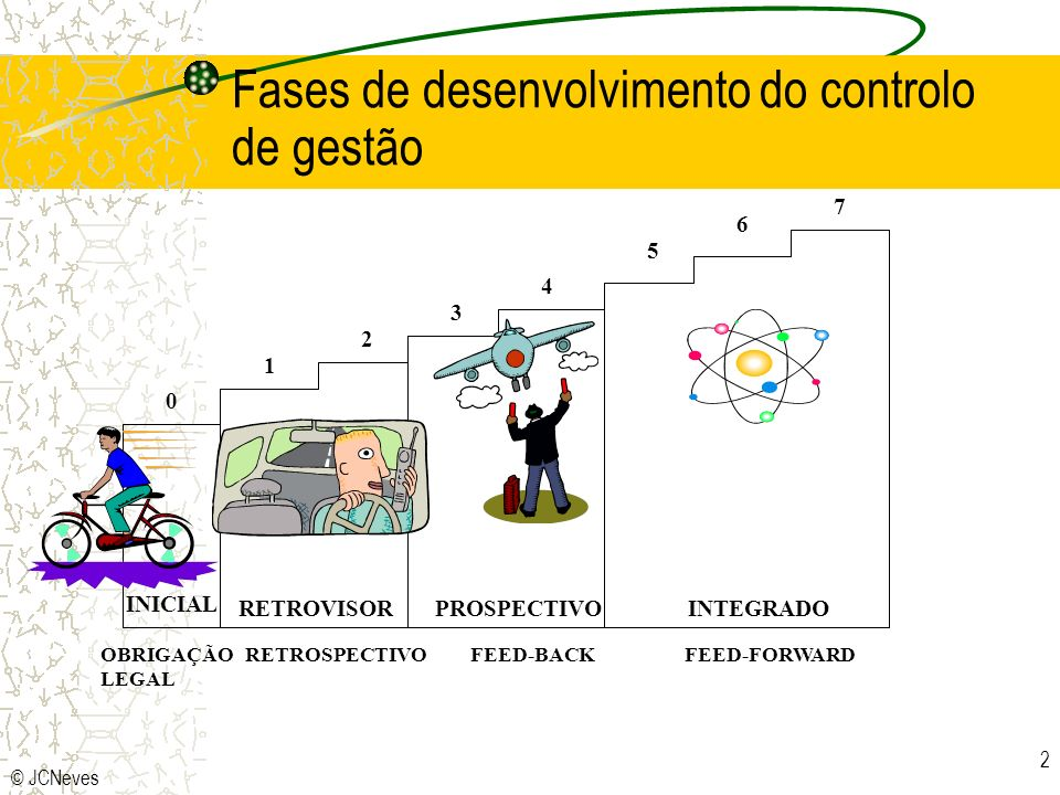 © JCNeves 2 INICIAL RETROVISORPROSPECTIVOINTEGRADO 0 1 2 3 4 5 6 7 OBRIGAÇÃO RETROSPECTIVO FEED-BACK FEED-FORWARD LEGAL Fases de desenvolvimento do co