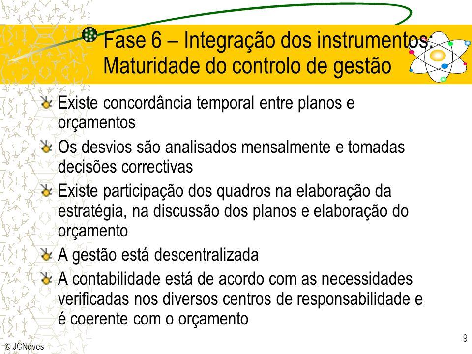 © JCNeves 9 Fase 6 – Integração dos instrumentos: Maturidade do controlo de gestão Existe concordância temporal entre planos e orçamentos Os desvios s