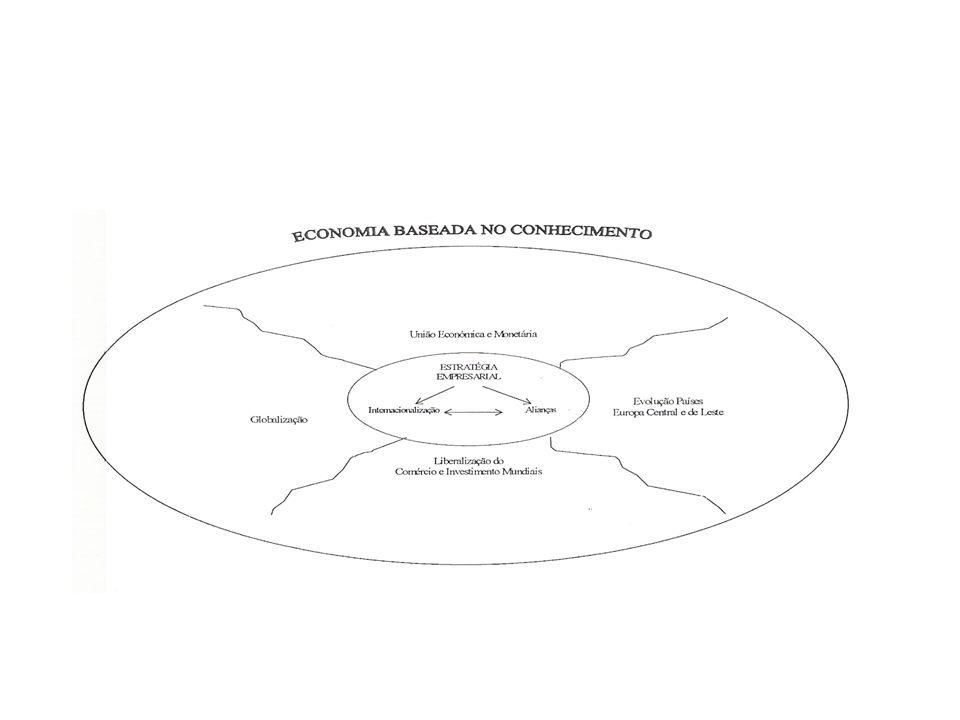 DUAS IDEIAS FEITAS SOBRE INTERNACIONALIZAÇÃO OPOSIÇÃO INTERNACIONALIZAÇÃO ACTIVA/ INTERNACIONALIZAÇÃO PASSIVA A INTERNACIONALIZAÇÃO COMO PROCESSO RACIONAL E AUTÓNOMO: PRODUTOS MERCADOS-ALVO MODOS ENTRADA SERÁ EFECTIVAMENTE ASSIM?