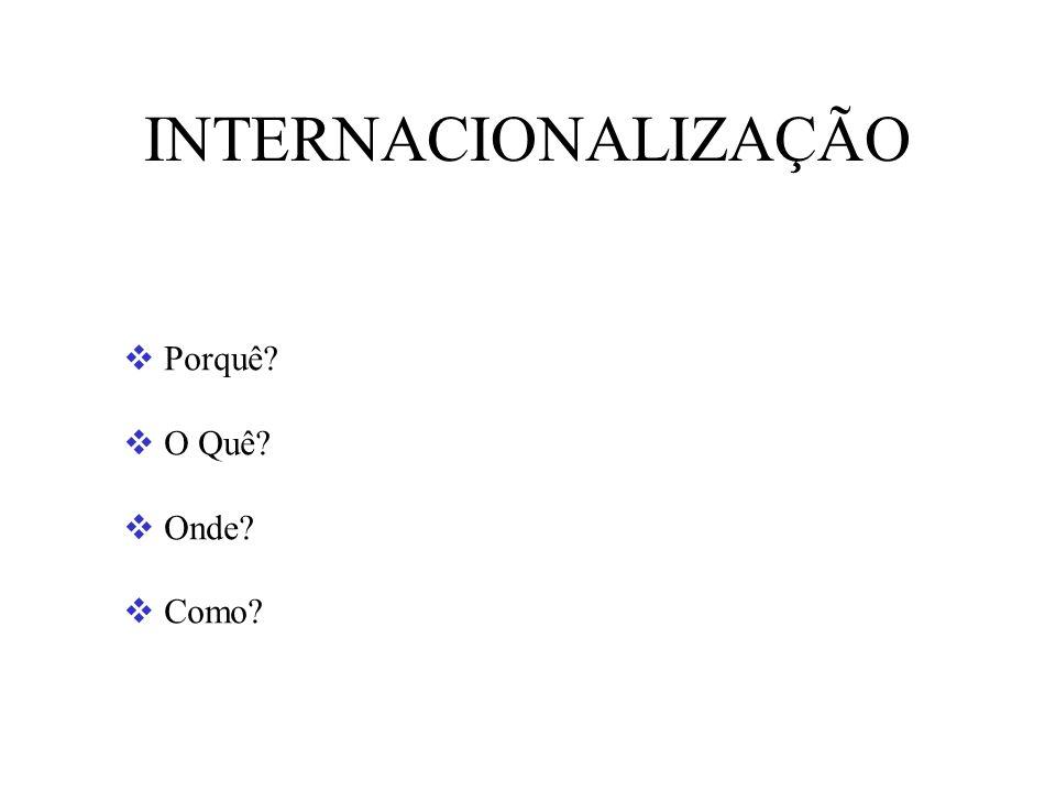 Principais Dimensões do Processo de Internacionalização Fonte: Adaptado, com várias alterações, de R.