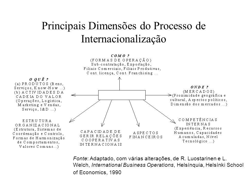 INTERNACIONALIZAÇÃO: PRINCIPAIS PERSPECTIVAS A Perspectiva Tradicional (e ainda actual): Uma Lógica Incremental A Tendência Recente: Internacionalização Rápida.