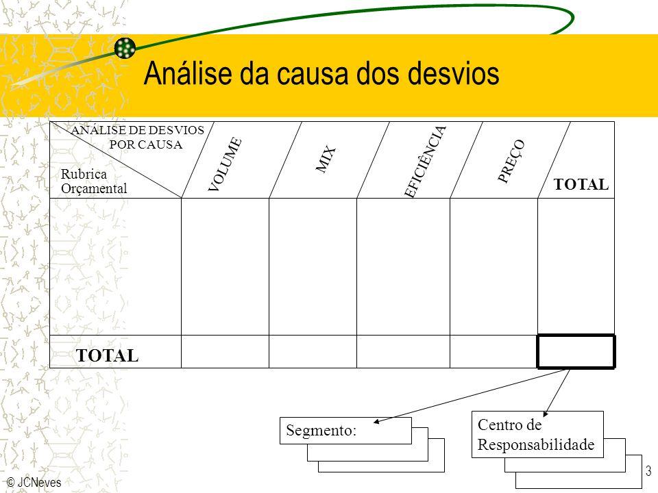 © JCNeves 3 ANÁLISE DE DESVIOS POR CAUSA Rubrica Orçamental TOTAL VOLUMEMIX EFICIÊNCIA PREÇO Centro de Responsabilidade Segmento: Análise da causa dos