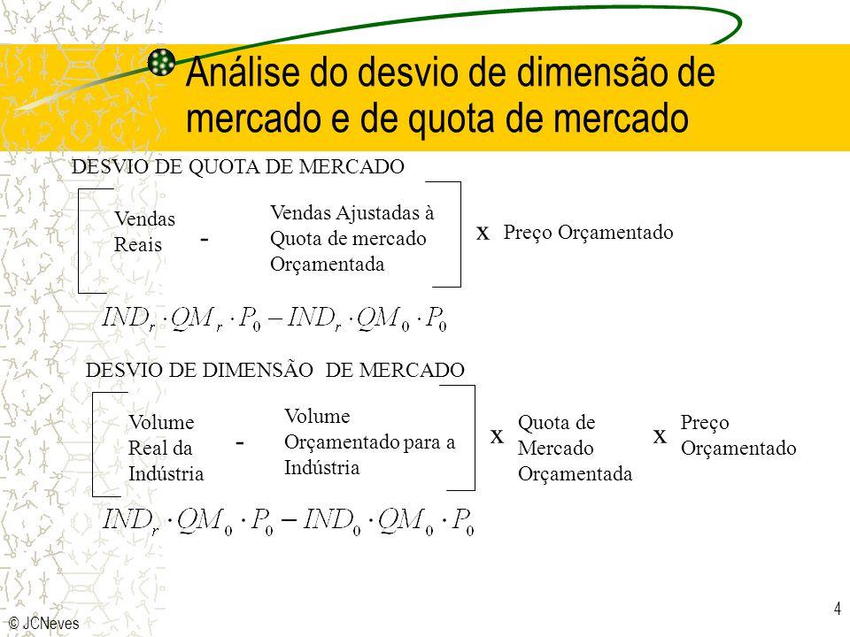 © JCNeves 4 DESVIO DE QUOTA DE MERCADO Vendas Reais Vendas Ajustadas à Quota de mercado Orçamentada - x Preço Orçamentado DESVIO DE DIMENSÃO DE MERCAD