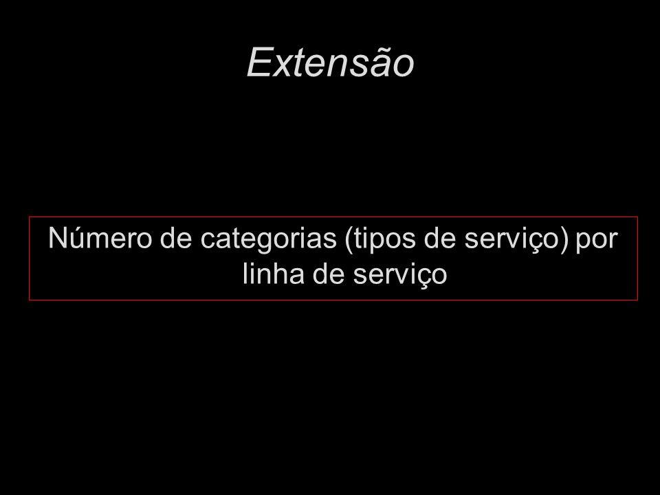 Extensão Número de categorias (tipos de serviço) por linha de serviço