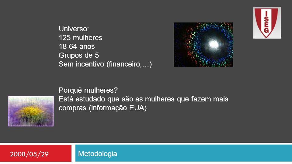 Metodologia 2008/05/29 Universo: 125 mulheres 18-64 anos Grupos de 5 Sem incentivo (financeiro,…) Porquê mulheres? Está estudado que são as mulheres q