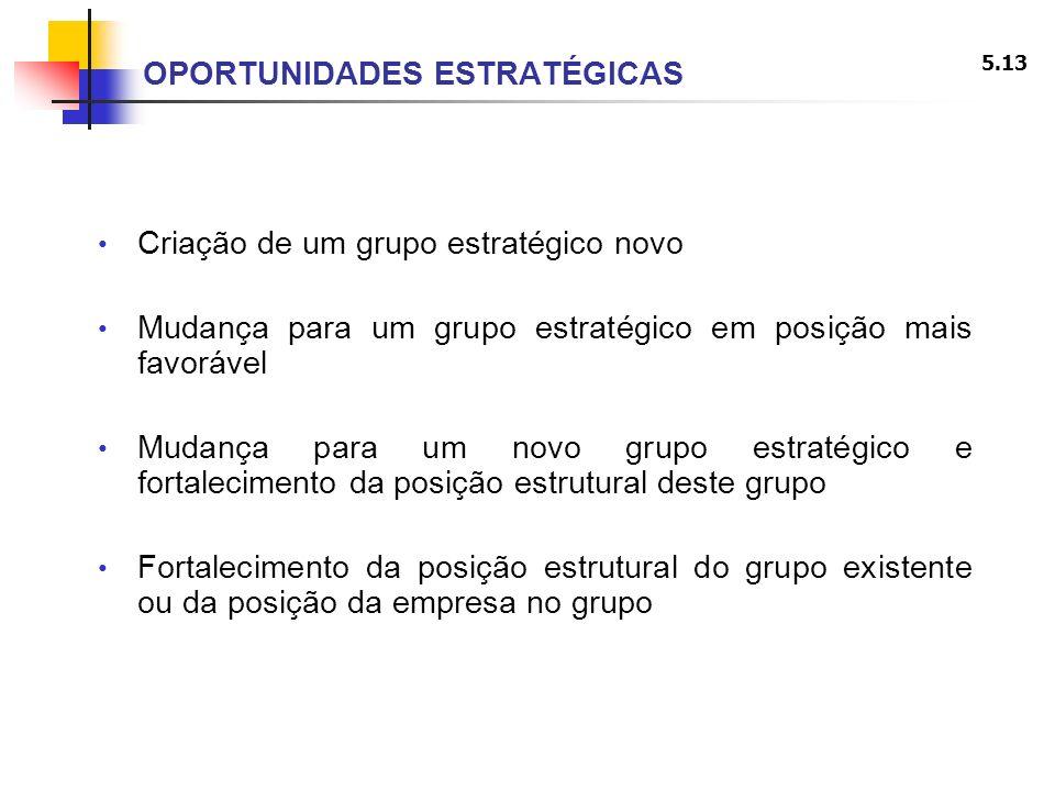 5.13 OPORTUNIDADES ESTRATÉGICAS Criação de um grupo estratégico novo Mudança para um grupo estratégico em posição mais favorável Mudança para um novo