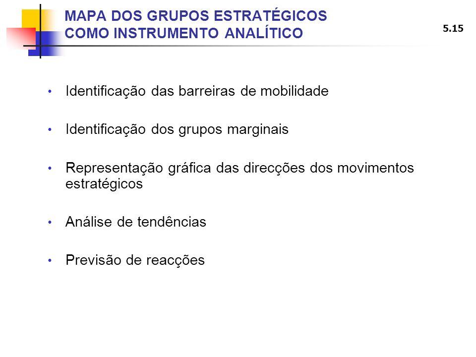 5.15 MAPA DOS GRUPOS ESTRATÉGICOS COMO INSTRUMENTO ANALÍTICO Identificação das barreiras de mobilidade Identificação dos grupos marginais Representaçã