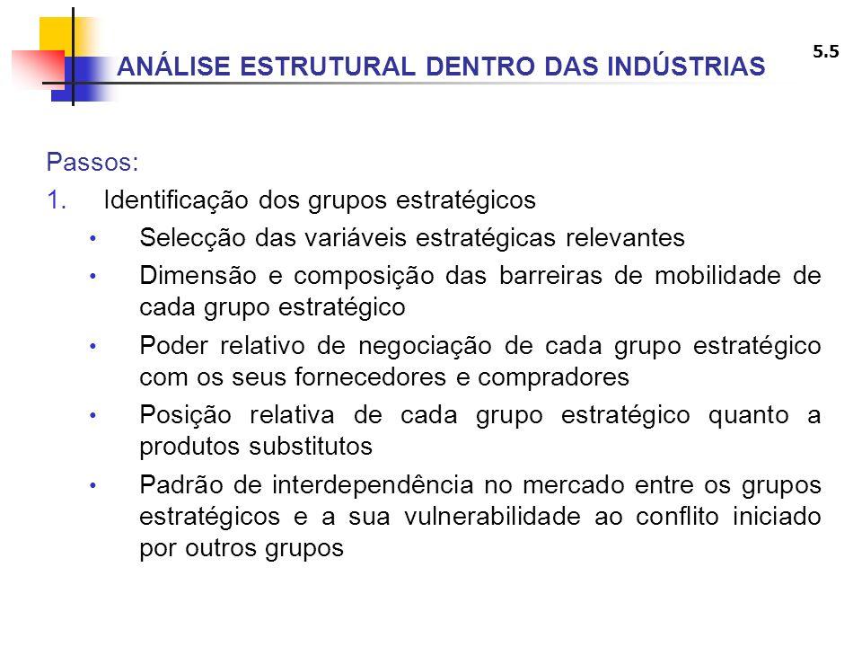 5.5 ANÁLISE ESTRUTURAL DENTRO DAS INDÚSTRIAS Passos: 1.Identificação dos grupos estratégicos Selecção das variáveis estratégicas relevantes Dimensão e