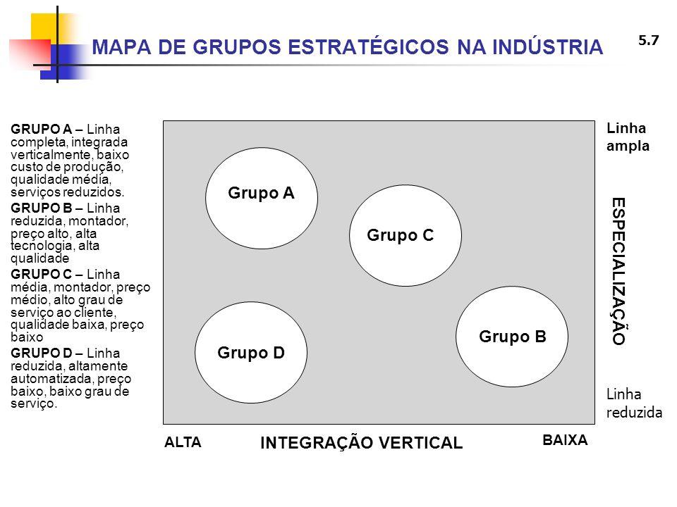 5.7 MAPA DE GRUPOS ESTRATÉGICOS NA INDÚSTRIA GRUPO A – Linha completa, integrada verticalmente, baixo custo de produção, qualidade média, serviços red