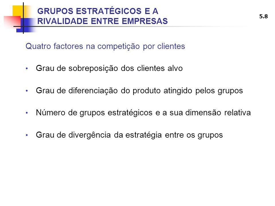 5.8 GRUPOS ESTRATÉGICOS E A RIVALIDADE ENTRE EMPRESAS Quatro factores na competição por clientes Grau de sobreposição dos clientes alvo Grau de difere