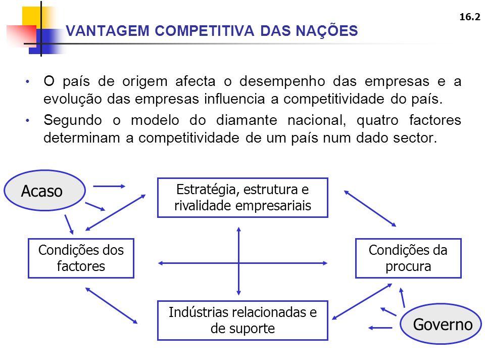 16.2 O país de origem afecta o desempenho das empresas e a evolução das empresas influencia a competitividade do país.