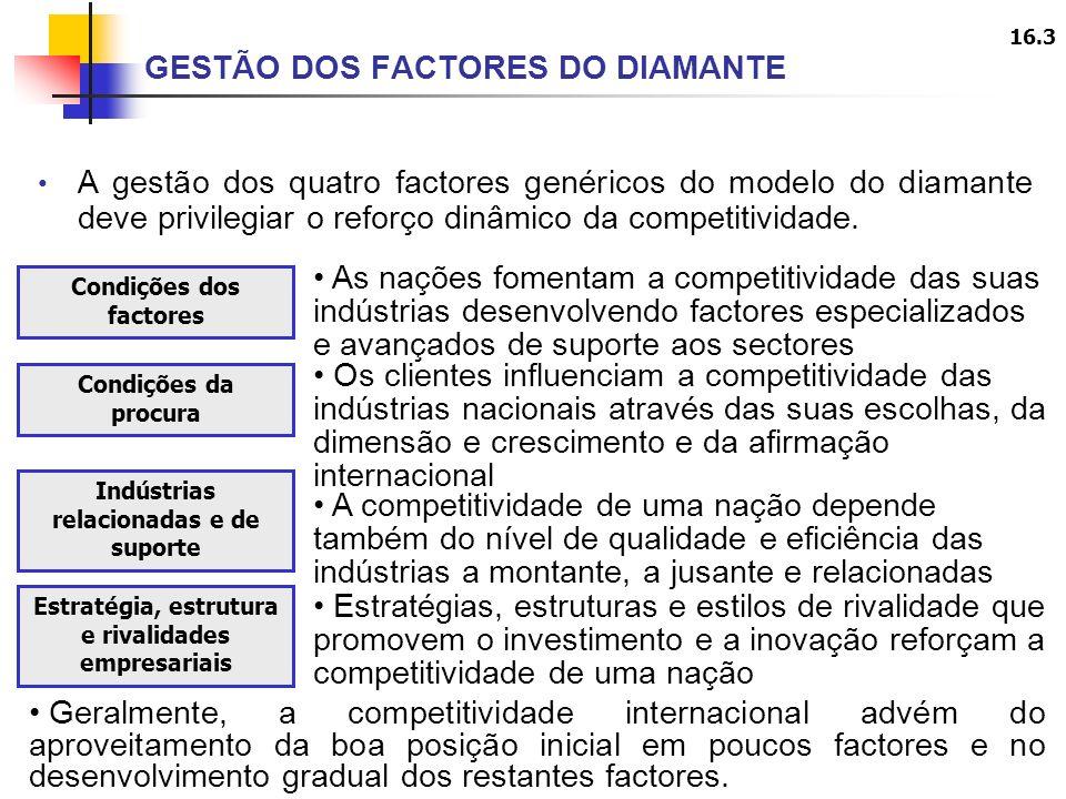 16.3 A gestão dos quatro factores genéricos do modelo do diamante deve privilegiar o reforço dinâmico da competitividade.