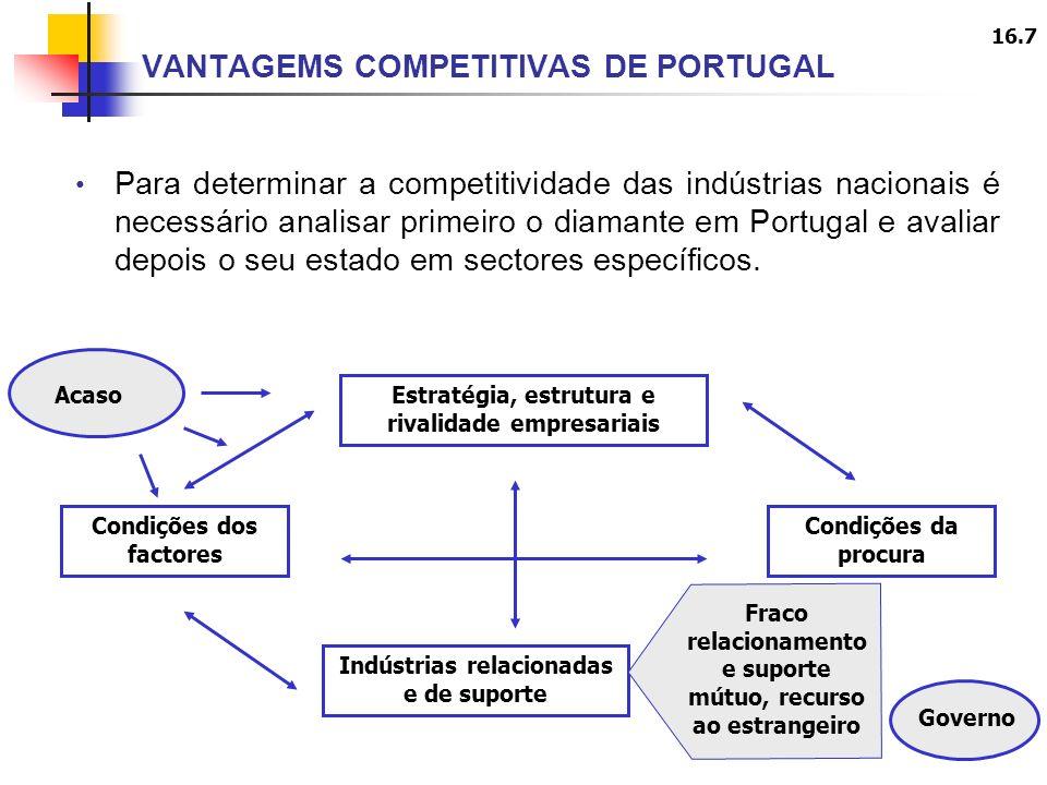 16.7 Para determinar a competitividade das indústrias nacionais é necessário analisar primeiro o diamante em Portugal e avaliar depois o seu estado em sectores específicos.