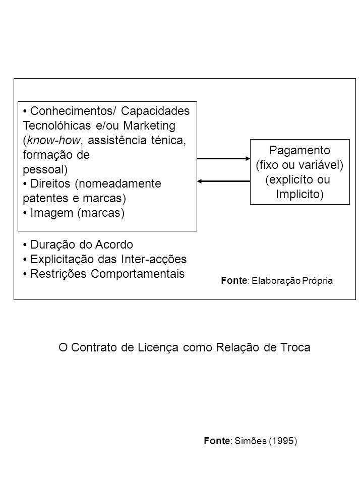 Conhecimentos/ Capacidades Tecnolóhicas e/ou Marketing (know-how, assistência ténica, formação de pessoal) Direitos (nomeadamente patentes e marcas) Imagem (marcas) Duração do Acordo Explicitação das Inter-acções Restrições Comportamentais Pagamento (fixo ou variável) (explicíto ou Implicito) Fonte: Elaboração Própria O Contrato de Licença como Relação de Troca Fonte: Simões (1995)