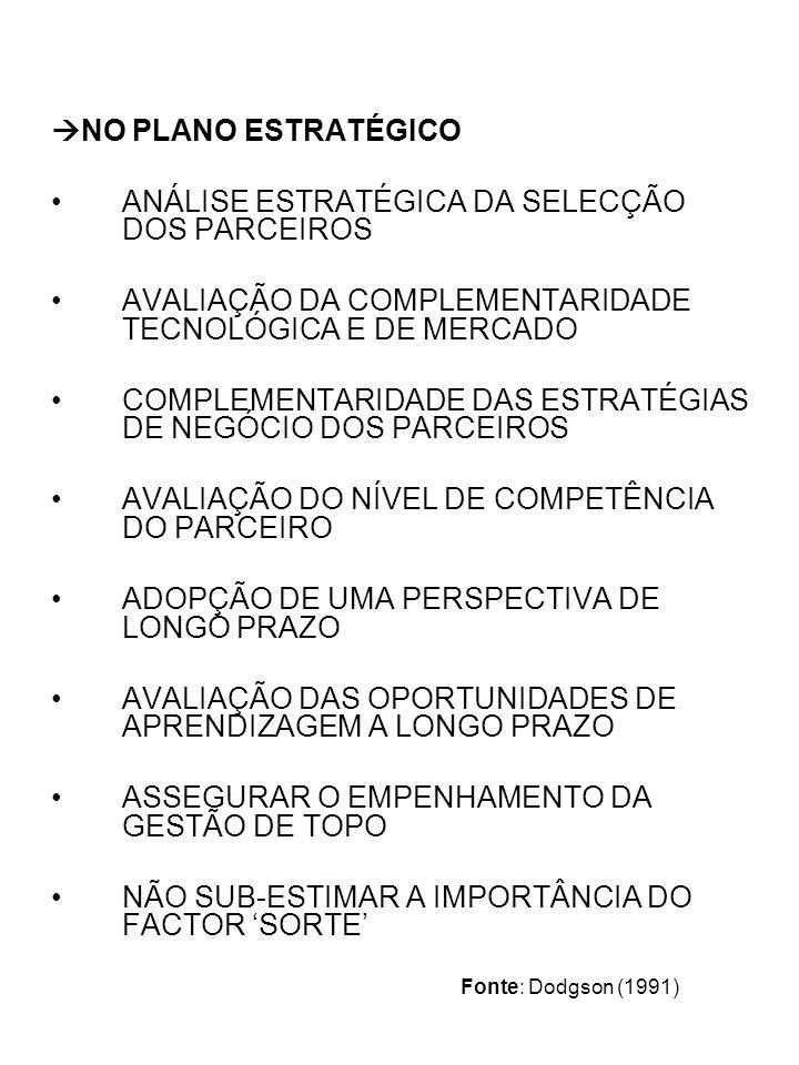NO PLANO ESTRATÉGICO ANÁLISE ESTRATÉGICA DA SELECÇÃO DOS PARCEIROS AVALIAÇÃO DA COMPLEMENTARIDADE TECNOLÓGICA E DE MERCADO COMPLEMENTARIDADE DAS ESTRATÉGIAS DE NEGÓCIO DOS PARCEIROS AVALIAÇÃO DO NÍVEL DE COMPETÊNCIA DO PARCEIRO ADOPÇÃO DE UMA PERSPECTIVA DE LONGO PRAZO AVALIAÇÃO DAS OPORTUNIDADES DE APRENDIZAGEM A LONGO PRAZO ASSEGURAR O EMPENHAMENTO DA GESTÃO DE TOPO NÃO SUB-ESTIMAR A IMPORTÂNCIA DO FACTOR SORTE Fonte: Dodgson (1991)