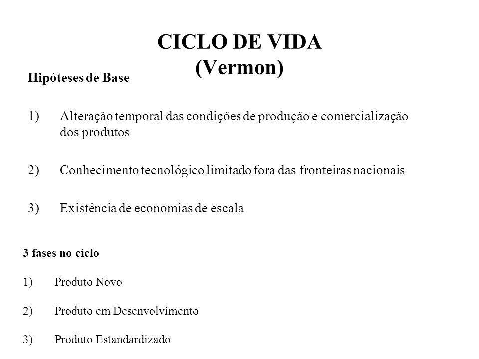 CICLO DE VIDA (Vermon) Hipóteses de Base 1)Alteração temporal das condições de produção e comercialização dos produtos 2)Conhecimento tecnológico limi
